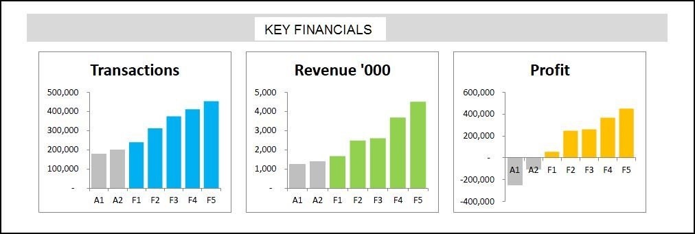 Key Financials